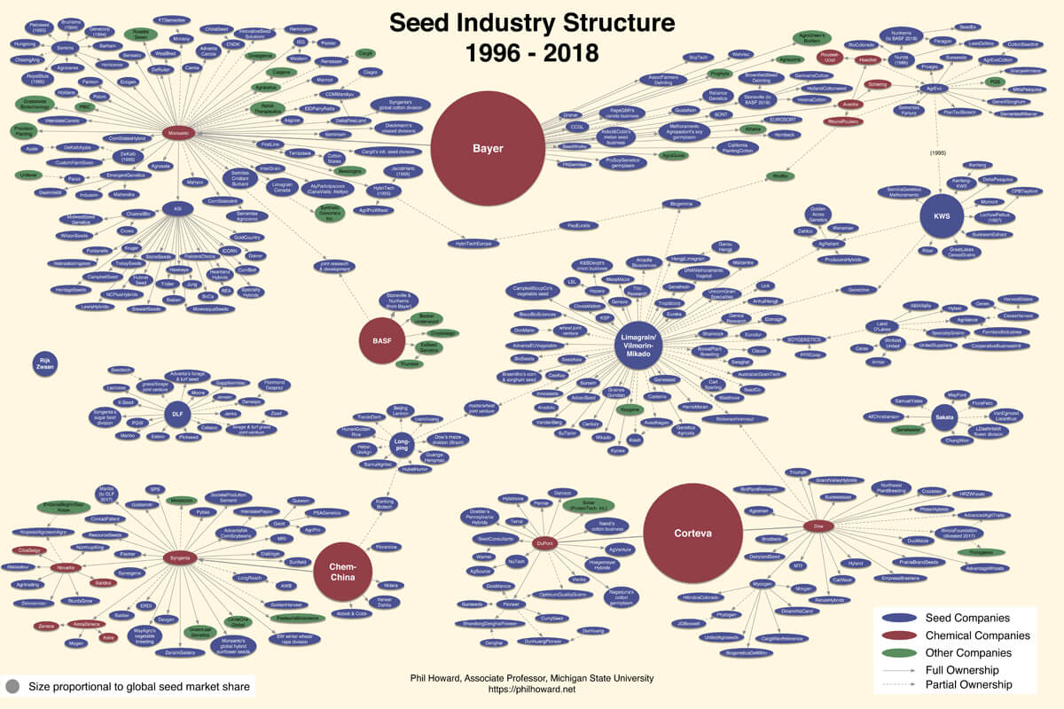 seed industry structure infographic