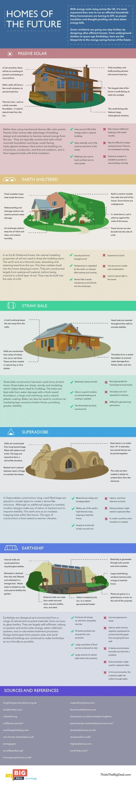 Infographic of different green building styles
